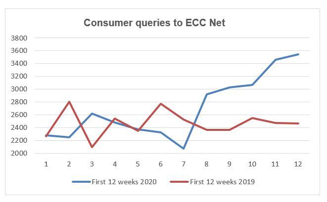Graf 1: Poizvedbe potrošnikov v prvih 12 tednih - primerjava 2019-2020