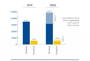 Vprašanja in pritožbe evropskih potrošnikov v letu 2020